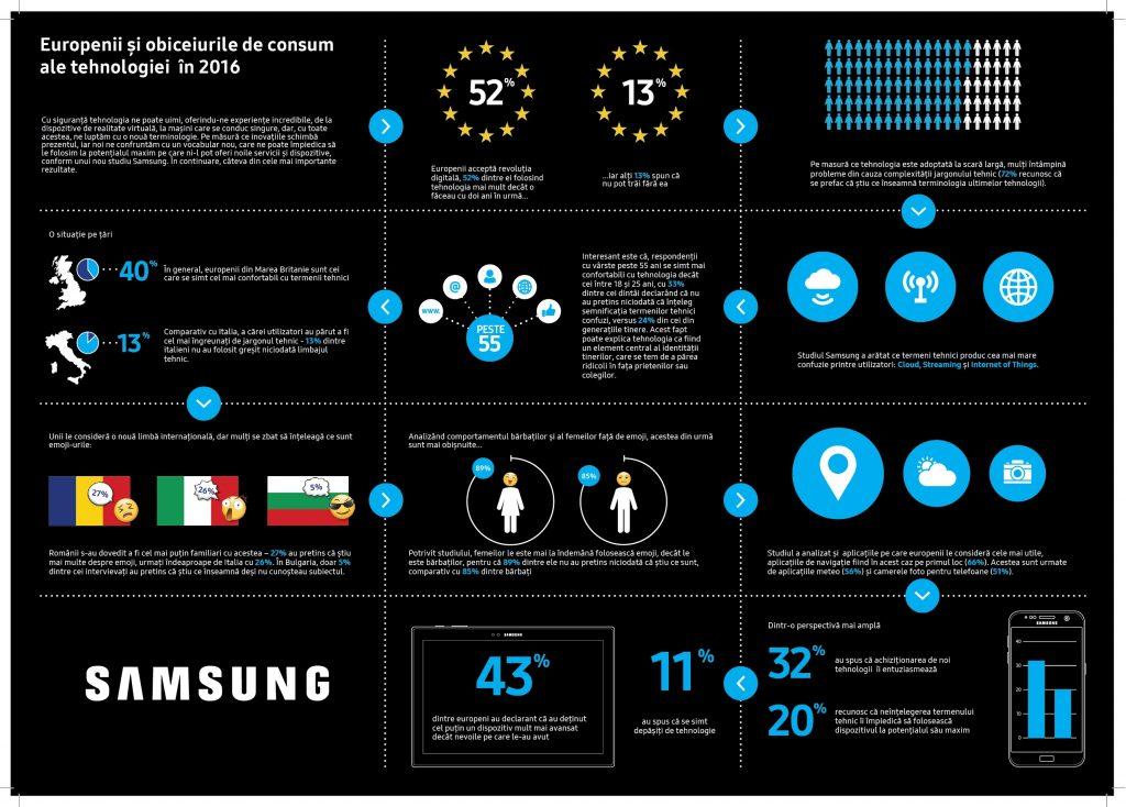 Samsung - Europenii si obiceiurile de consum ale tehnologiei in 2016